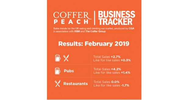 , February Sales Boost For Pubs, But Restaurants Still Struggling