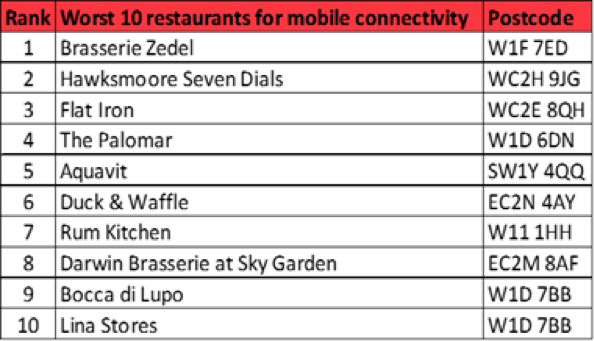 , Smartphone Dining Trends: Mobile Network Testing Samples Signal Coverage In UK Restaurants