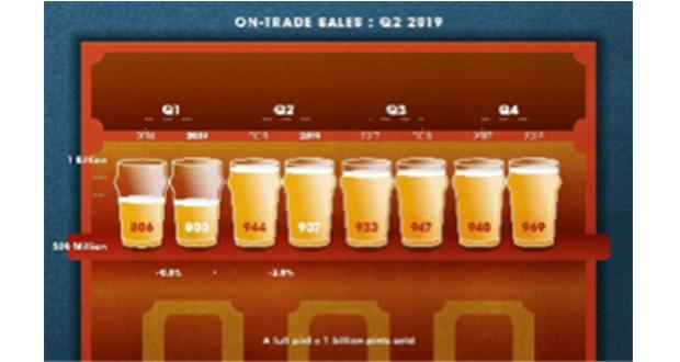 Q2 Beer Barometer 2019 – Beer Sales Fall Across The Bar