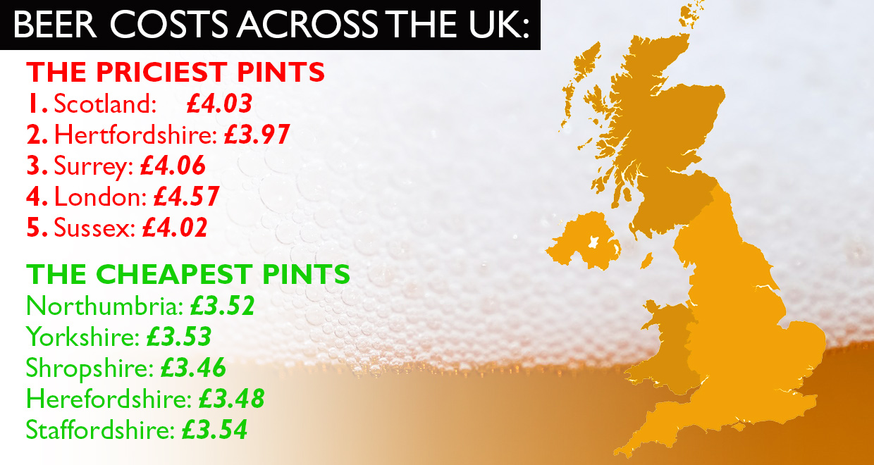 , Average Price Of A Pint Of Beer Soars By 10p To £3.79