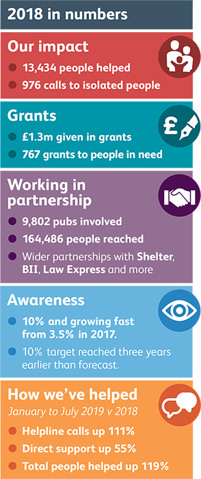 , Licensed Trade Charity Thanks Growing List Of Partners As £1m Barrier In Grants Is Broken For The First Time
