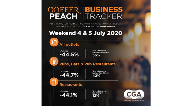 Pubs And Restaurants See Trade Down 45% On Opening Weekend, Pubs And Restaurants See Trade Down 45% On Opening Weekend