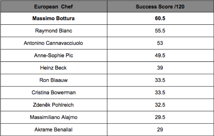 The New Celebrity Chef Credit Report Launches, The New Celebrity Chef Credit Report Launches