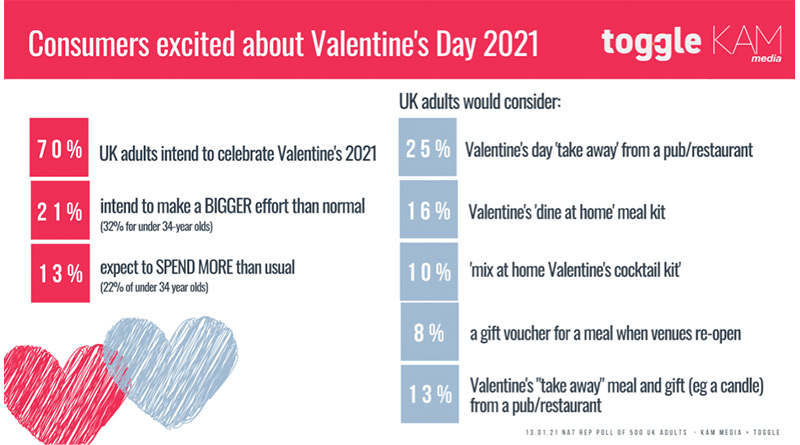 Consumers Make Extra Effort For Valentine's Day 2021, Consumers Make Extra Effort For Valentine's Day 2021